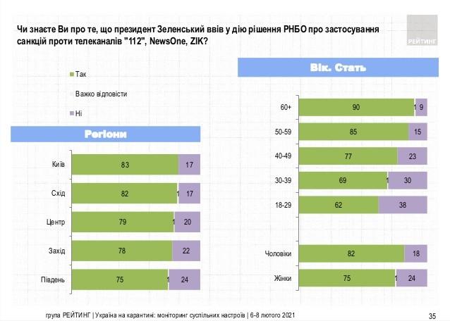 Фото: Украинцы поддерживают блокирование телеканалов Медведчука 02