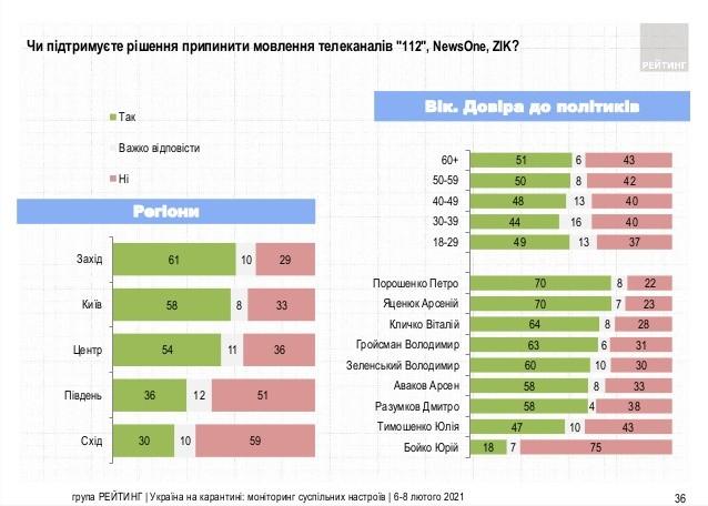 Фото: Украинцы поддерживают блокирование телеканалов Медведчука 03
