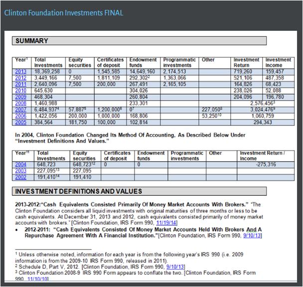 Частина зламаних даних зі штабу DN З про іноземні інвестиції, витратах на подорожі, передвиборних стратегіях і т.д.