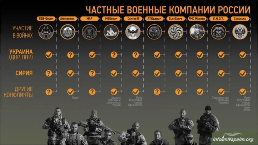 Список известных ЧВК России, а также их участия в различных конфликтах