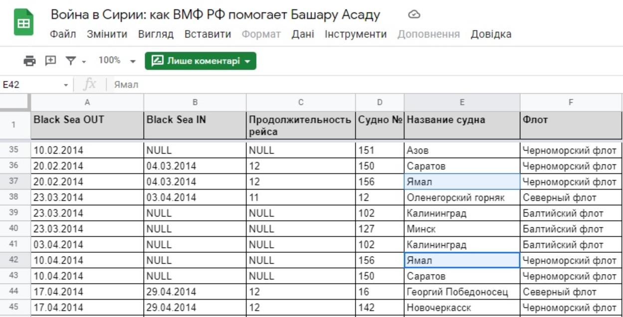 Журнал рейсов боевых российских кораблей, в котором отмечены походы «Ямала» из Черного моря и обратно